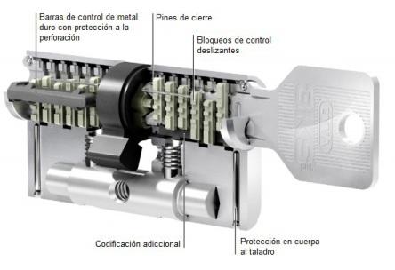 Bombin Evva 3KS plus Barcelona