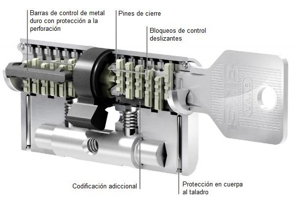 Bombines cilindros de seguridad for Bombin de puerta